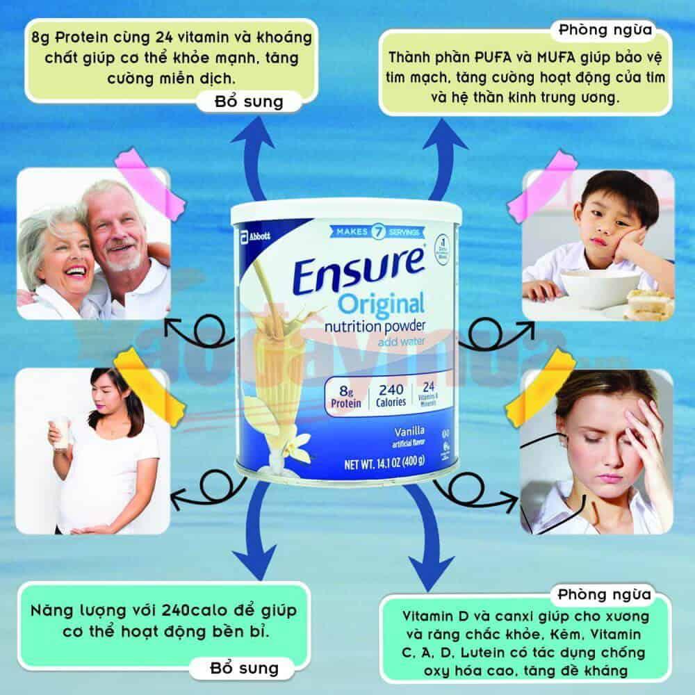 Nguồn dưỡng chất đầy đủ có trong sữa Ensure dành cho tất cả mọi đối tượng